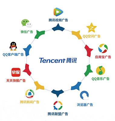腾讯广告营销服务线