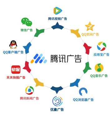 騰訊廣告營銷服務線